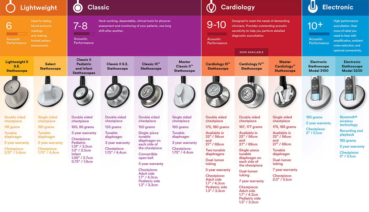 ... stethoscopes littmann comparison chart littmann comparison chart